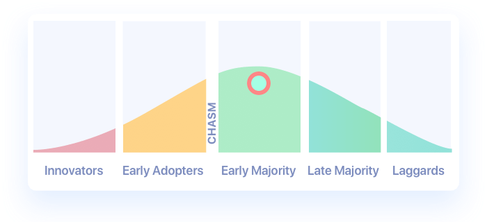 Position On The Adoption Curve